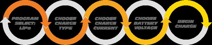 LiPo Charging Process